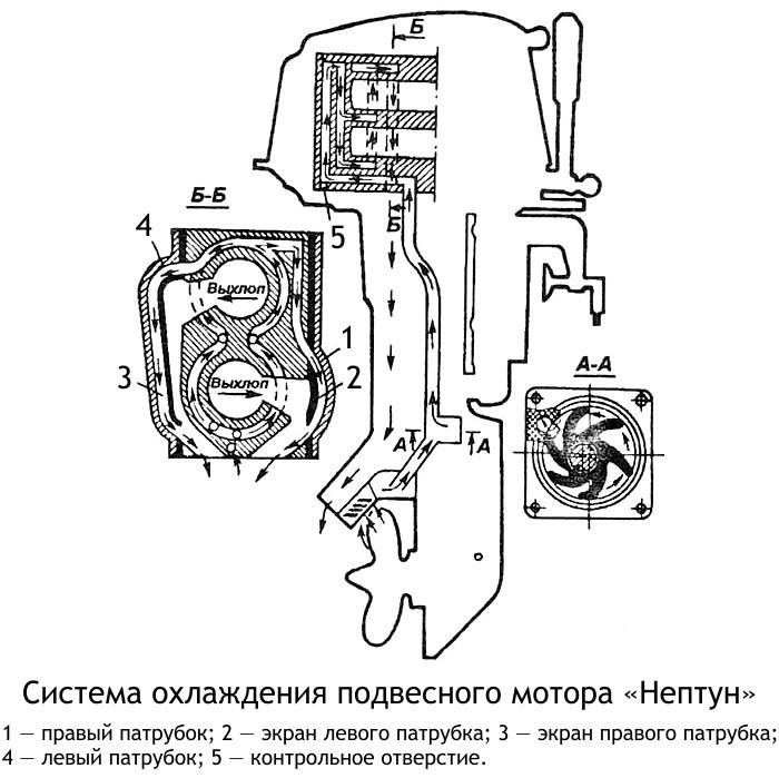 Стопорные кольца на втулку подвесного мотора
